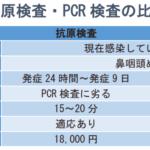 PCR抗原比較